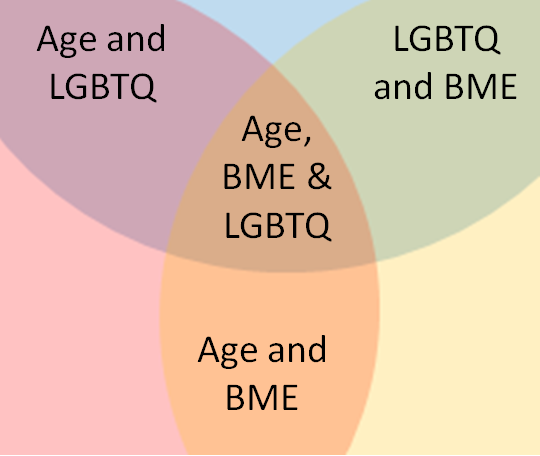 Overlaps of age, LGBTQ and BME identities